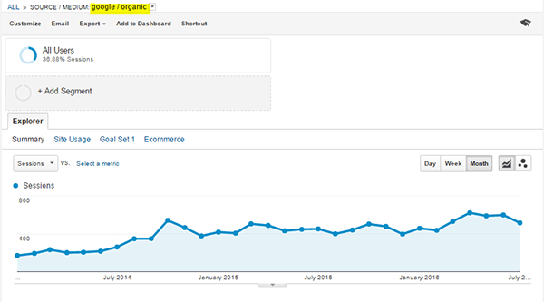 Personal Injury SEO Trend