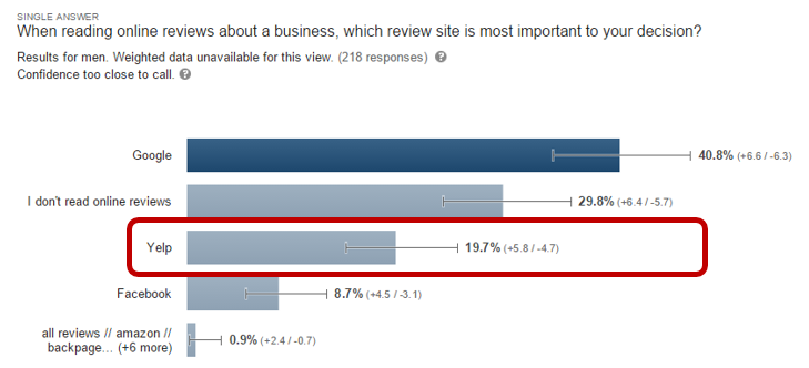 Male online review survey results