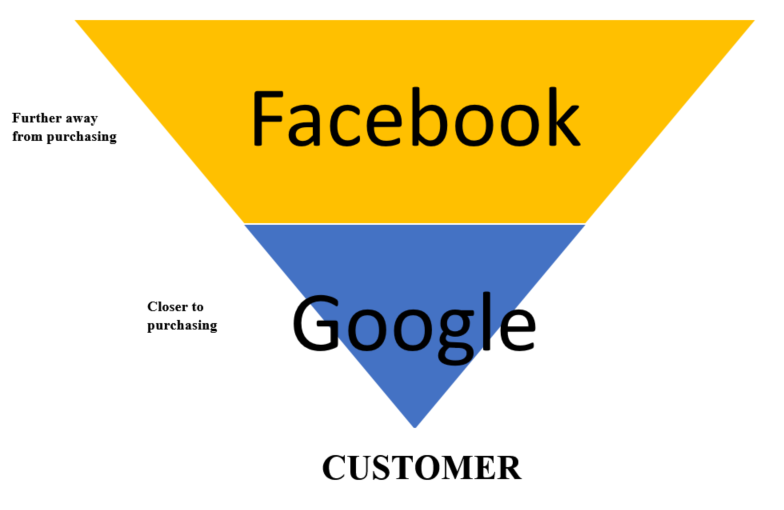 sales-funnel-google-adwords-facebook-ads